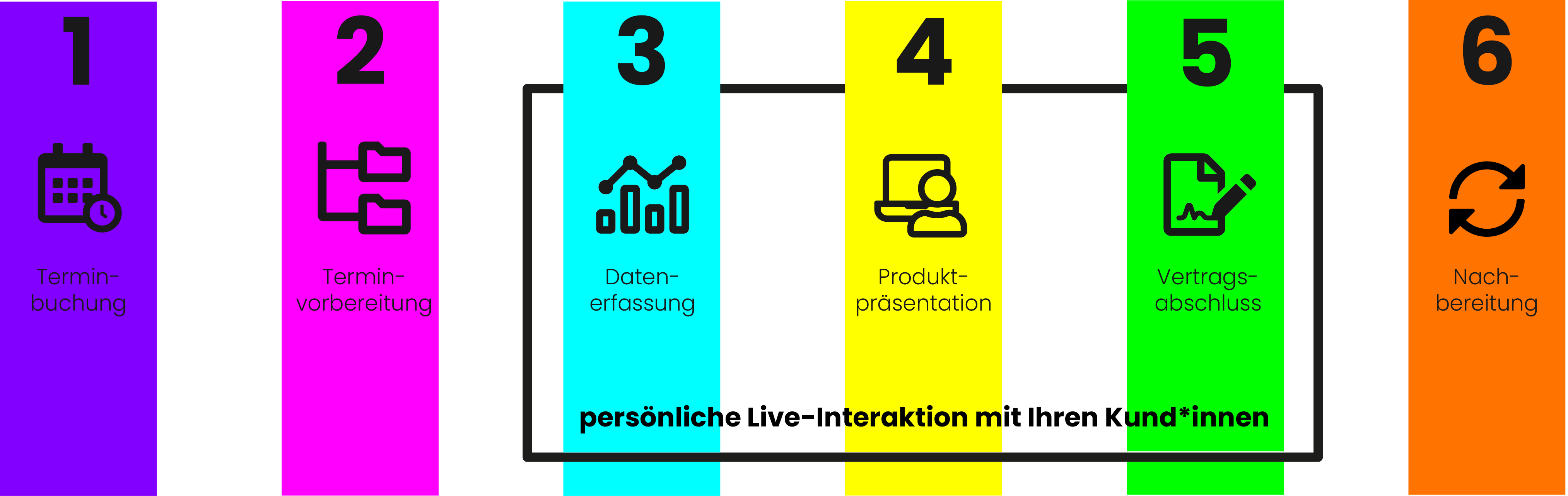 grafik-digitaler-beratungsprozess-versicherung-ganzheitliche-kundenberatung-bridge